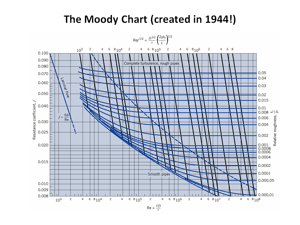 Hmwk the moody chart ccuart Images